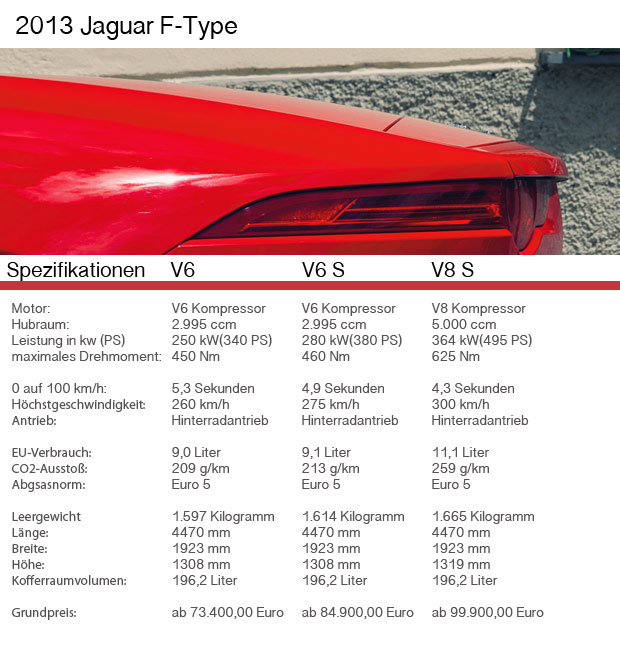 Datenblatt-jaguar-ftype in Fahrbericht Jaguar F-Type - Das Schnurren der Miezen