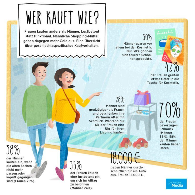 """Infografik zum Kaufverhalten von Männenr und Frauen (Basis: """"Converged Media""""-Studie von C3 und BCN). """"obs/Hubert Burda Media/C3/ Visual Lab"""""""